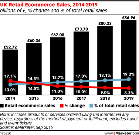 Uk Retail Ecommerce Sales 2014 2019 Billions Of