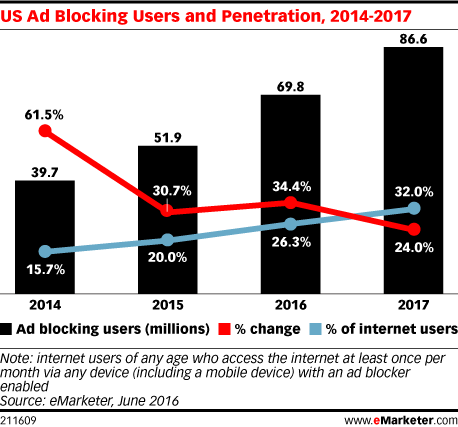 US ad blocking users and penetration, 2014-2017