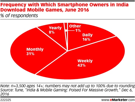 Frequency with which smartphone owners in india download mobile chart profile ccuart