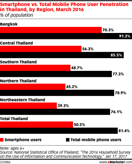 Smartphone vs total mobile phone user penetration in for Thailand mobel