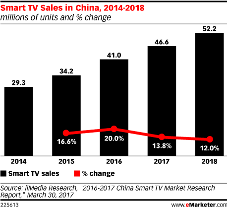 Smart TV Sales in China, 2014-2018 (millions of units and % change ...