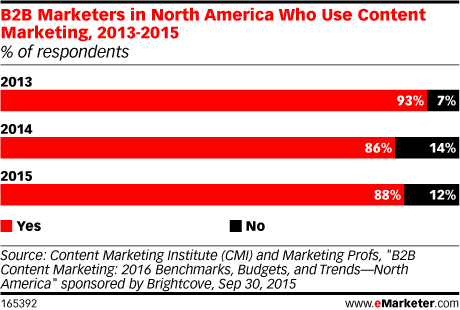 B2B Marketers in North America Who Use Content Marketing, 2013-2015 (% of respondents)