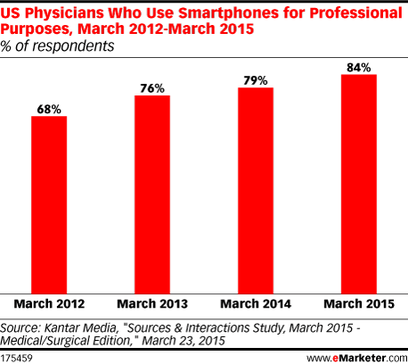 US Physicians Who Use Smartphones for Professional Purposes, March 2012-March 2015 (% of respondents)