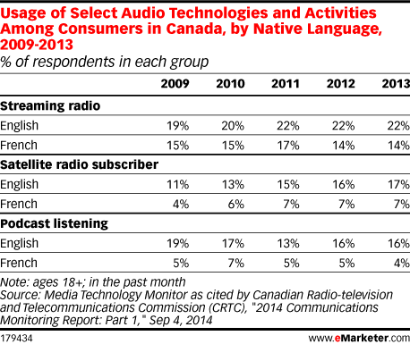 Usage of Select Audio Technologies and Activities Among Consumers in Canada, by Native Language, 2009-2013 (% of respondents in each group)
