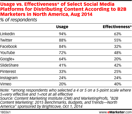 Usage vs. Effectiveness* of Select Social Media Platforms for Distributing Content According to B2B Marketers in North America, Aug 2014 (% of respondents)
