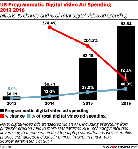 US Programmatic Digital Video Ad Spending, 2013-2016 (billions, % change and % of total digital video ad spending)