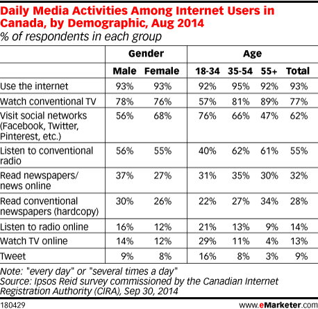 Daily Media Activities Among Internet Users in Canada, by Demographic, Aug 2014 (% of respondents in each group)