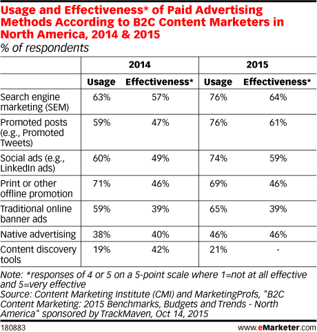 Usage and Effectiveness* of Paid Advertising Methods According to B2C Content Marketers in North America, 2014 & 2015 (% of respondents)