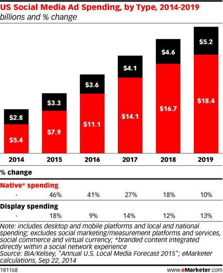 US Social Media Ad Spending, by Type, 2014-2019 (billions and % change)