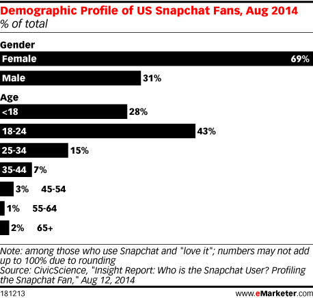 Demographic Profile of US Snapchat Fans, Aug 2014 (% of total)