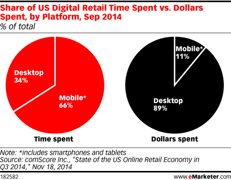 Share of US Digital Retail Time Spent vs. Dollars Spent, by Platform, Sep 2014 (% of total)