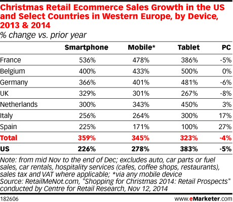 Christmas Retail Ecommerce Sales Growth in the US and Select Countries in Western Europe, by Device, 2013 & 2014 (% change vs. prior year)