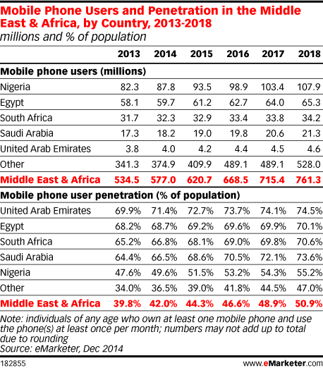 Mobile Phone Users and Penetration in the Middle East & Africa, by Country, 2013-2018 (millions and % of population)
