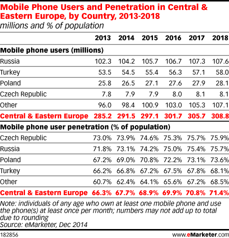 Mobile Phone Users and Penetration in Central & Eastern Europe, by Country, 2013-2018 (millions and % of population)