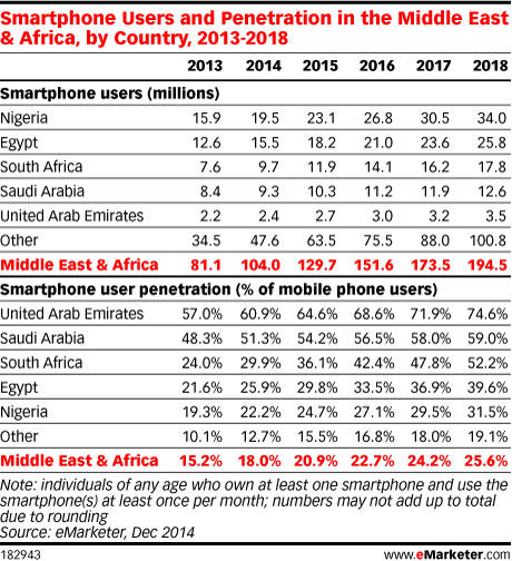 Smartphone Users and Penetration in the Middle East & Africa, by Country, 2013-2018