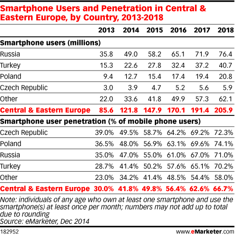 Smartphone Users and Penetration in Central & Eastern Europe, by Country, 2013-2018