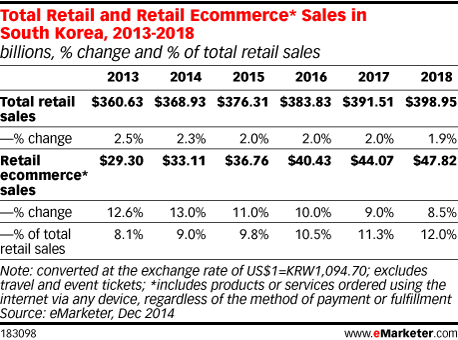 Total Retail and Retail Ecommerce* Sales in South Korea, 2013-2018 (billions, % change and % of total retail sales)