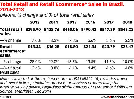 Total Retail and Retail Ecommerce* Sales in Brazil, 2013-2018 (billions, % change and % of total retail sales)