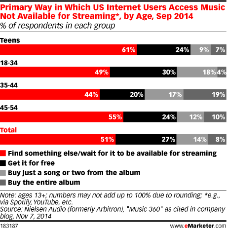 Primary Way in Which US Internet Users Access Music Not Available for Streaming*, by Age, Sep 2014 (% of respondents in each group)