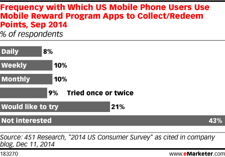 Frequency with Which US Mobile Phone Users Use Mobile Reward Program Apps to Collect/Redeem Points, Sep 2014 (% of respondents)