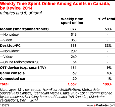 Weekly Time Spent Online Among Adults in Canada, by Device, 2014 (minutes and % of total)