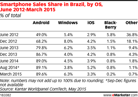 Smartphone Sales Share in Brazil, by OS, June 2012-March 2015 (% of total)