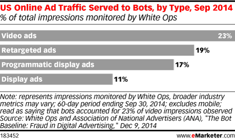US Online Ad Traffic Served to Bots, by Type, Sep 2014 (% of total impressions monitored by White Ops)