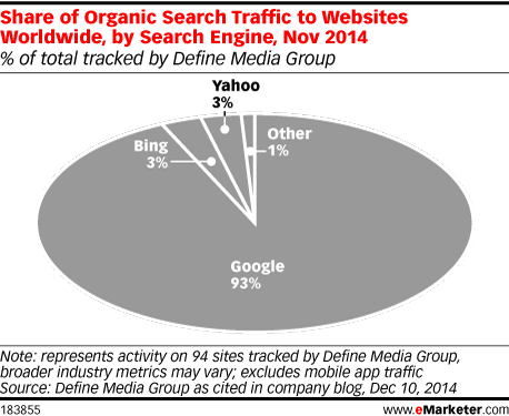 Share of Organic Search Traffic to Websites Worldwide, by Search Engine, Nov 2014 (% of total tracked by Define Media Group)
