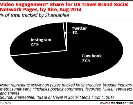 Video Engagement* Share for US Travel Brand Social Network Pages, by Site, Aug 2014 (% of total tracked by Shareablee)