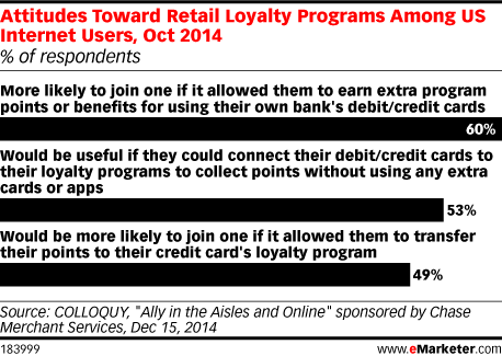 Attitudes Toward Retail Loyalty Programs Among US Internet Users, Oct 2014 (% of respondents)