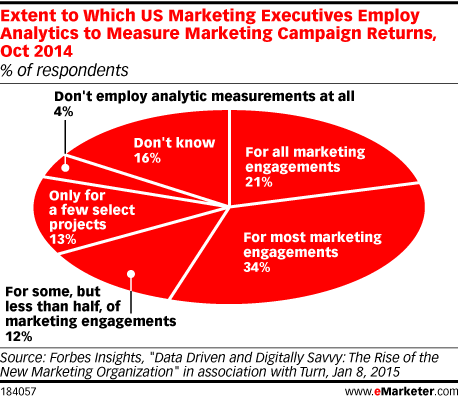 Extent to Which US Marketing Executives Employ Analytics to Measure Marketing Campaign Returns, Oct 2014 (% of respondents)