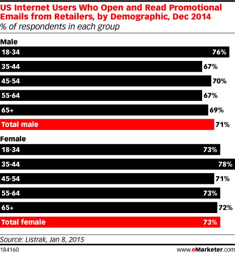 US Internet Users Who Open and Read Promotional Emails from Retailers, by Demographic, Dec 2014 (% of respondents in each group)