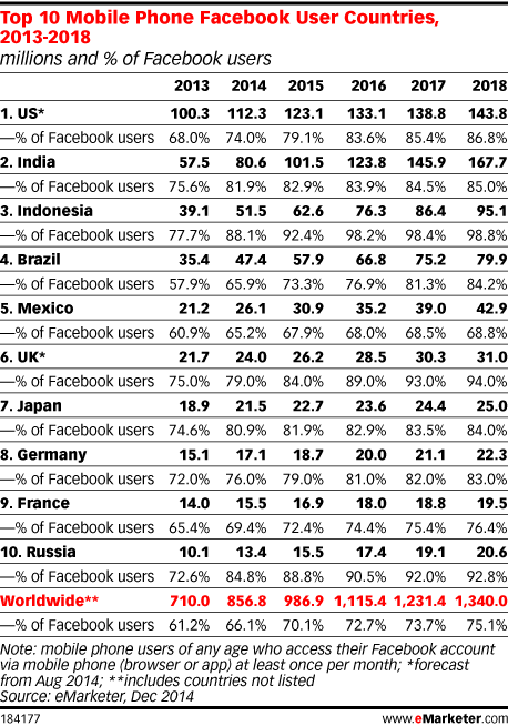 Top 10 Mobile Phone Facebook User Countries, 2013-2018 (millions and