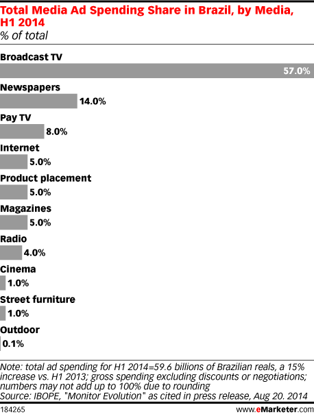 Total Media Ad Spending Share in Brazil, by Media, H1 2014 (% of total)