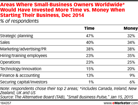 Areas Where Small-Business Owners Worldwide* Would Have Invested More Time vs. Money When Starting Their Business, Dec 2014 (% of respondents)