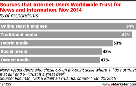 Sources that Internet Users Worldwide Trust for News and Information, Nov 2014 (% of respondents)