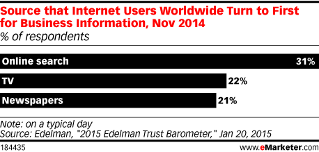 Source that Internet Users Worldwide Turn to First for Business Information, Nov 2014 (% of respondents)