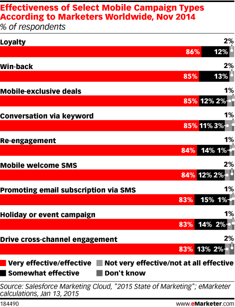 Effectiveness of Select Mobile Campaign Types According to Marketers Worldwide, Nov 2014 (% of respondents)
