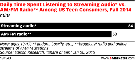 Daily Time Spent Listening to Streaming Audio* vs. AM/FM Radio** Among US Teen Consumers, Fall 2014 (mins)