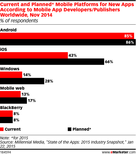 Current and Planned* Mobile Platforms for New Apps According to Mobile App Developers/Publishers Worldwide, Nov 2014 (% of respondents)