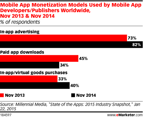 Mobile App Monetization Models Used by Mobile App Developers/Publishers Worldwide, Nov 2013 & Nov 2014 (% of respondents)