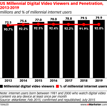 US Millennial Digital Video Viewers and Penetration, 2013-2019 (millions and % of millennial internet users)
