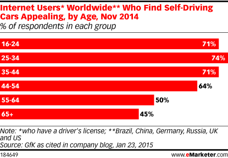 Internet Users* Worldwide** Who Find Self-Driving Cars Appealing, by Age, Nov 2014 (% of respondents in each group)