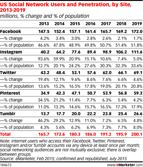 US Social Network Users and Penetration, by Site, 2013-2019 (millions, % change and % of population)