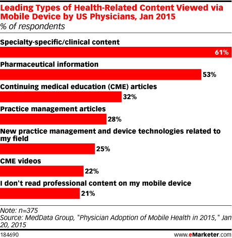 Leading Types of Health-Related Content Viewed via Mobile Device by US Physicians, Jan 2015 (% of respondents)