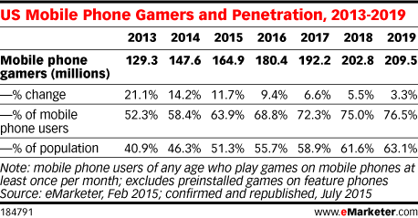 US Mobile Phone Gamers and Penetration, 2013-2019