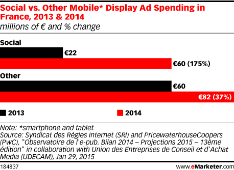 Social vs. Other Mobile* Display Ad Spending in France, 2013 & 2014 (millions of € and % change)