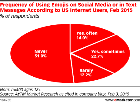 Frequency of Using Emojis on Social Media or in Text Messages According to US Internet Users, Feb 2015 (% of respondents)