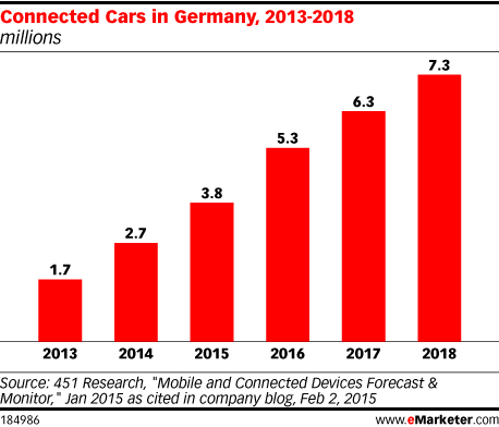 Connected Cars in Germany, 2013-2018 (millions)