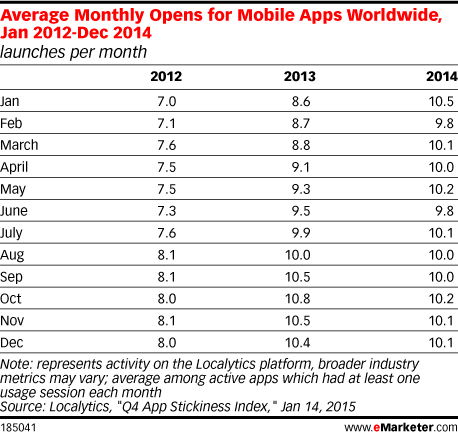 Average Monthly Opens for Mobile Apps Worldwide, Jan 2012-Dec 2014 (launches per month)